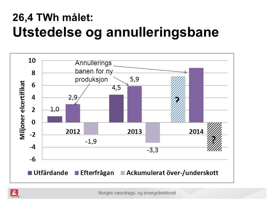 Norges vassdrags- og energidirektorat 26,4 TWh målet: Utstedelse og annulleringsbane Annullerings banen for ny produksjon