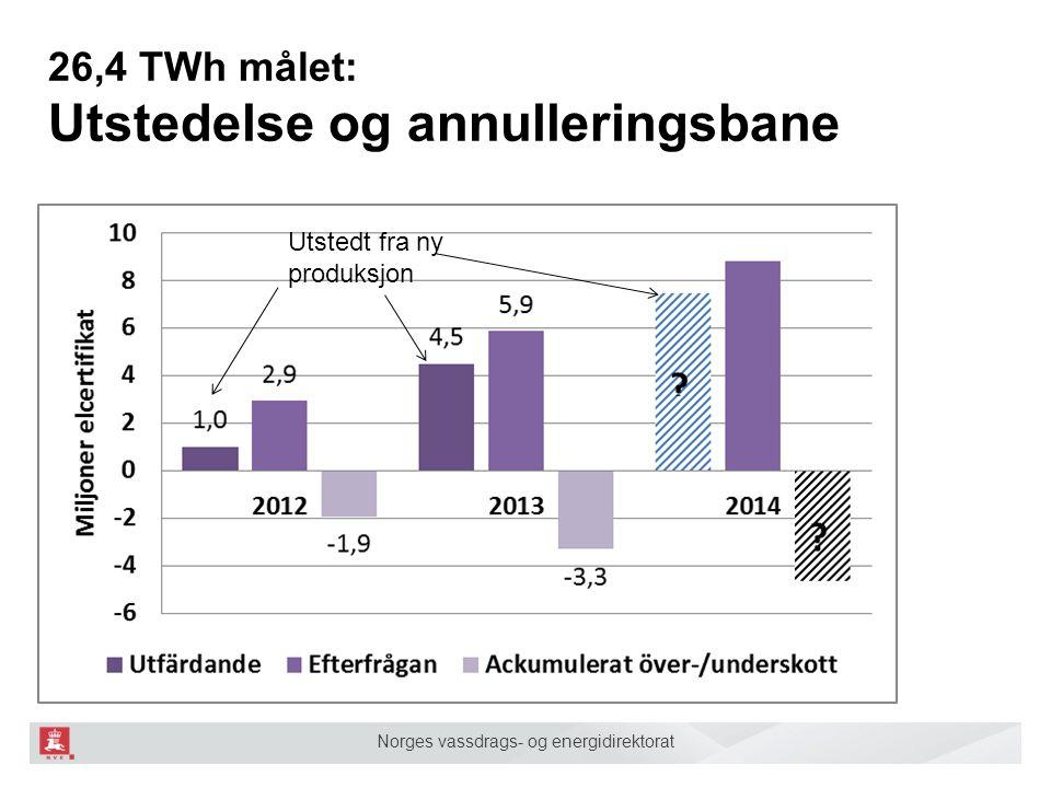 Norges vassdrags- og energidirektorat 26,4 TWh målet: Utstedelse og annulleringsbane Utstedt fra ny produksjon