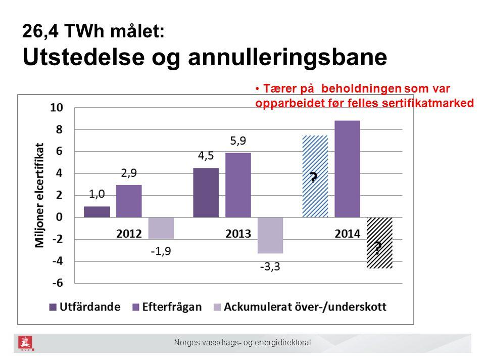 Norges vassdrags- og energidirektorat 26,4 TWh målet: Utstedelse og annulleringsbane Tærer på beholdningen som var opparbeidet før felles sertifikatma