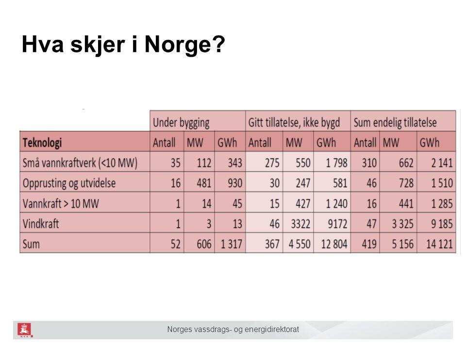 Norges vassdrags- og energidirektorat Hva skjer i Norge?