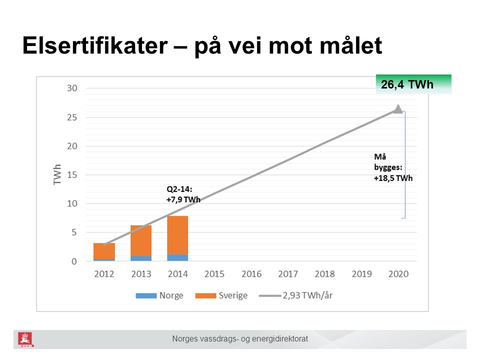 Norges vassdrags- og energidirektorat EUs nye 2030-mål ■ Et utslippsmål på minst 40 prosent kutt ■ Et styrket kvotehandelssystem (ETS) som det sentrale klimavirkemiddelet på EU-nivå ■ Et fornybarmål på minst 27 prosent på EU-nivå ■ Et veiledende mål for energieffektivisering på minst 27 prosent på EU-nivå ■ Et infrastrukturmål til 15 prosent mellomlandsforbindelser