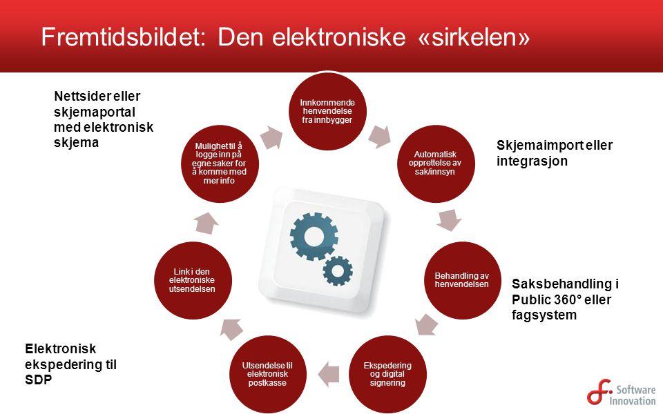 Innkommende henvendelse fra innbygger Automatisk opprettelse av sak/innsyn Behandling av henvendelsen Ekspedering og digital signering Utsendelse til