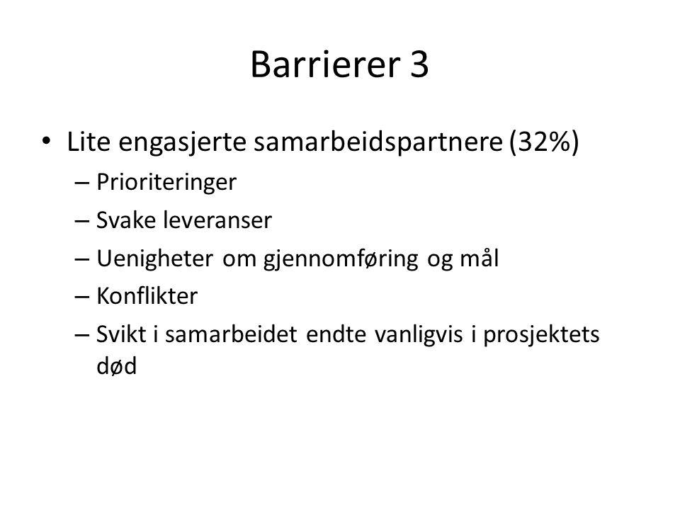 Barrierer 3 Lite engasjerte samarbeidspartnere (32%) – Prioriteringer – Svake leveranser – Uenigheter om gjennomføring og mål – Konflikter – Svikt i samarbeidet endte vanligvis i prosjektets død