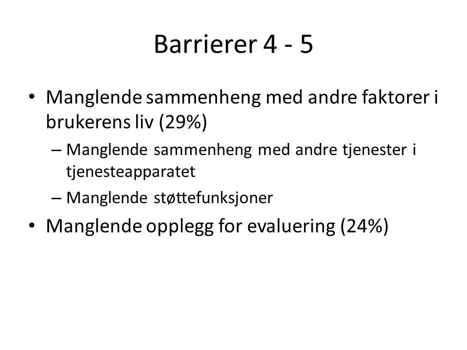 Barrierer 4 - 5 Manglende sammenheng med andre faktorer i brukerens liv (29%) – Manglende sammenheng med andre tjenester i tjenesteapparatet – Manglende støttefunksjoner Manglende opplegg for evaluering (24%)