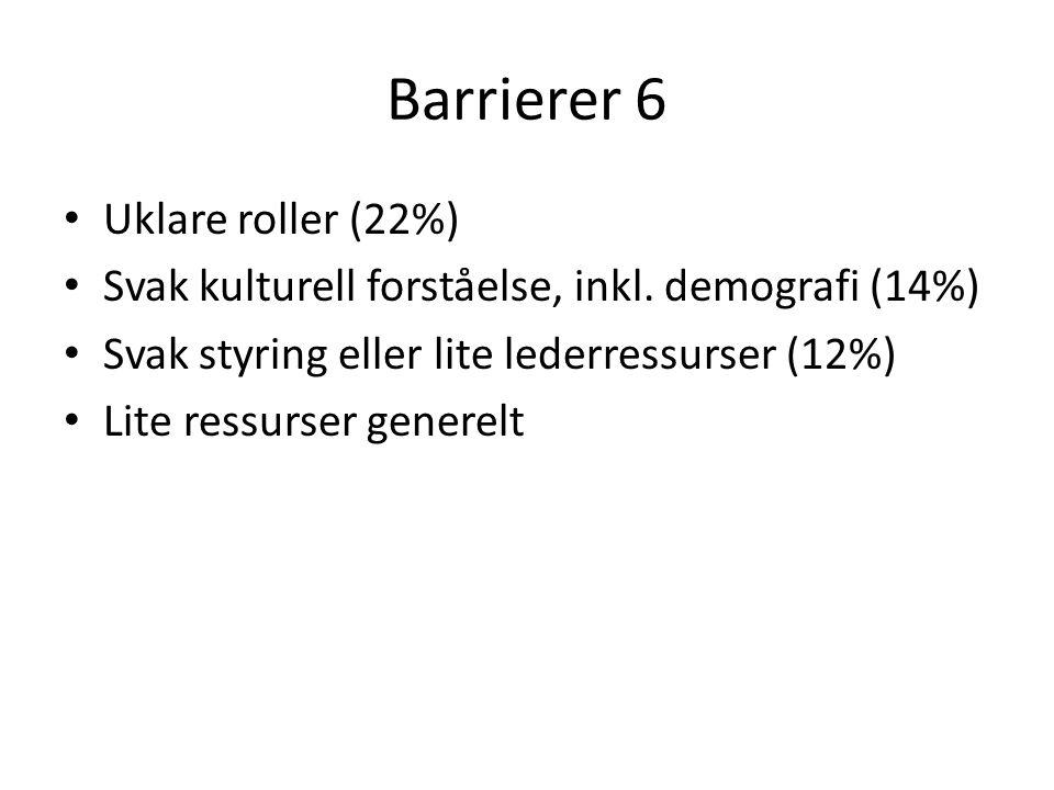Barrierer 6 Uklare roller (22%) Svak kulturell forståelse, inkl.