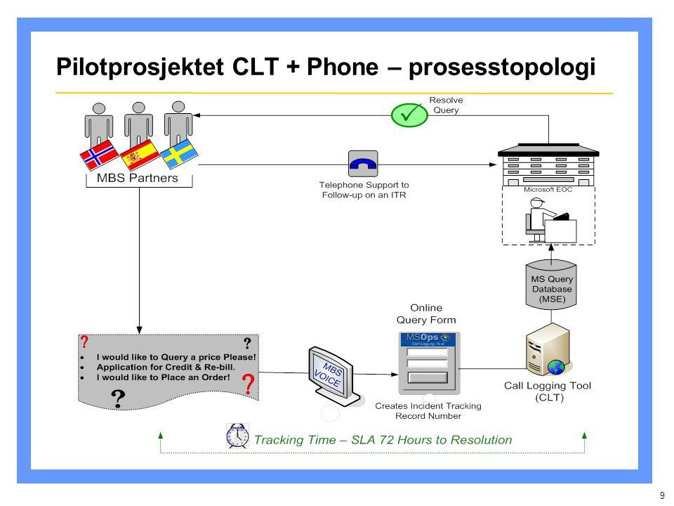 9 Pilotprosjektet CLT + Phone – prosesstopologi