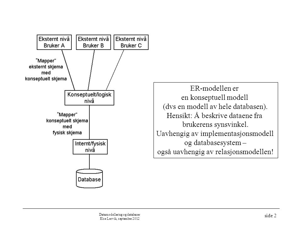 Datamodellering og databaser Else Lervik, september 2012 side 2 ER-modellen er en konseptuell modell (dvs en modell av hele databasen). Hensikt: Å bes