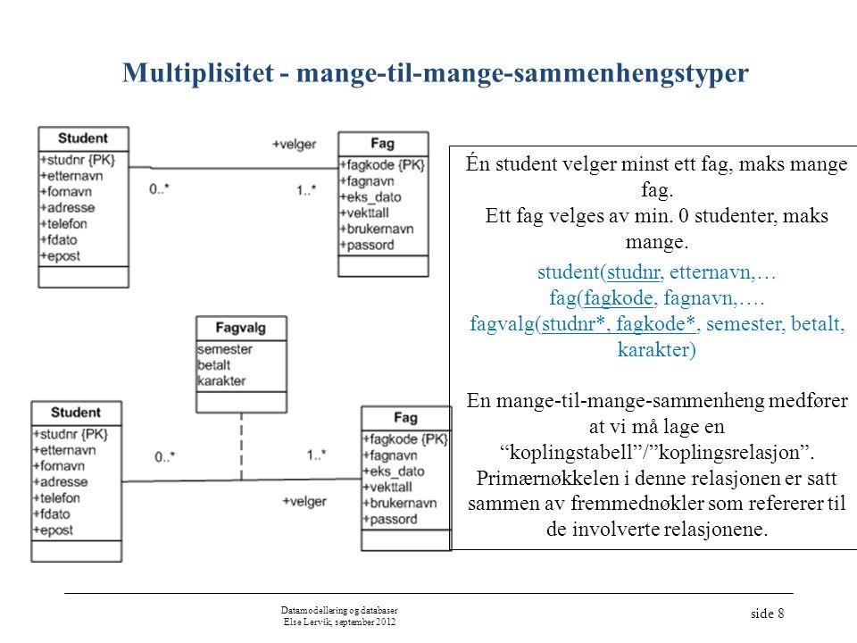 Datamodellering og databaser Else Lervik, september 2012 side 8 Multiplisitet - mange-til-mange-sammenhengstyper Én student velger minst ett fag, maks