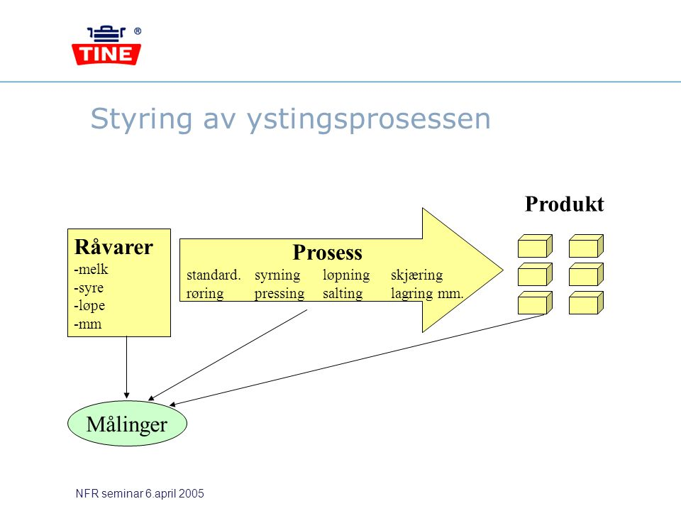 NFR seminar 6.april 2005 Råvarer -melk -syre -løpe -mm Produkt Målinger Styring av ystingsprosessen Prosess standard.syrningløpningskjæring røringpres