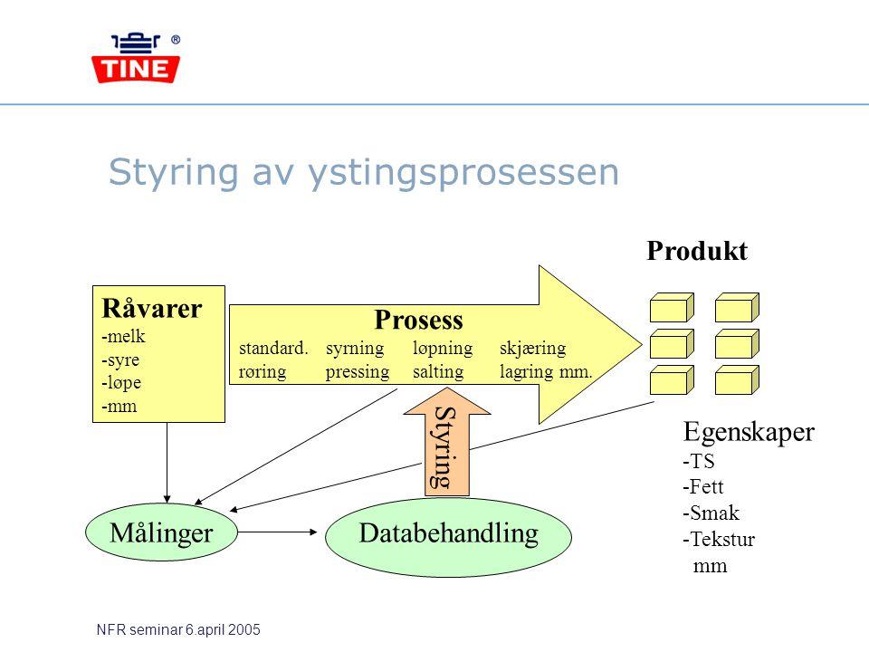 NFR seminar 6.april 2005 Styring av ystingsprosessen Råvarer -melk -syre -løpe -mm Produkt Egenskaper -TS -Fett -Smak -Tekstur mm Målinger Databehandl
