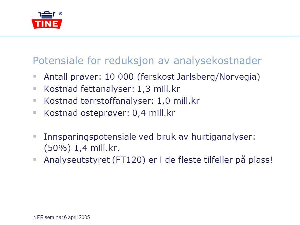 NFR seminar 6.april 2005 Potensiale for reduksjon av analysekostnader  Antall prøver: 10 000 (ferskost Jarlsberg/Norvegia)  Kostnad fettanalyser: 1,