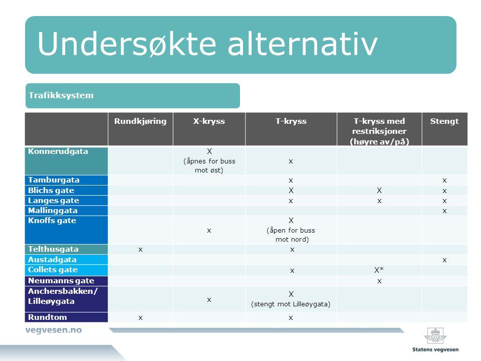 Undersøkte alternativ Trafikksystem RundkjøringX-kryssT-kryss T-kryss med restriksjoner (høyre av/på) Stengt Konnerudgata X (åpnes for buss mot øst) x