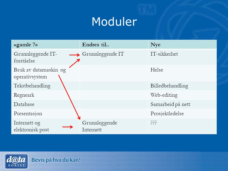 Moduler «gamle 7»Endres til..Nye Grunnleggende IT- forståelse Grunnleggende ITIT-sikkerhet Bruk av datamaskin og operativsystem Helse TekstbehandlingB