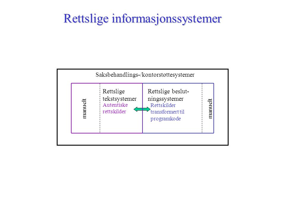 Rettslige informasjonssystemer Saksbehandlings-/kontorstøttesystemer Autentiske rettskilder Rettskilder transformert til programkode Rettslige tekstsystemer manuelt Rettslige beslut- ningssystemer manuelt