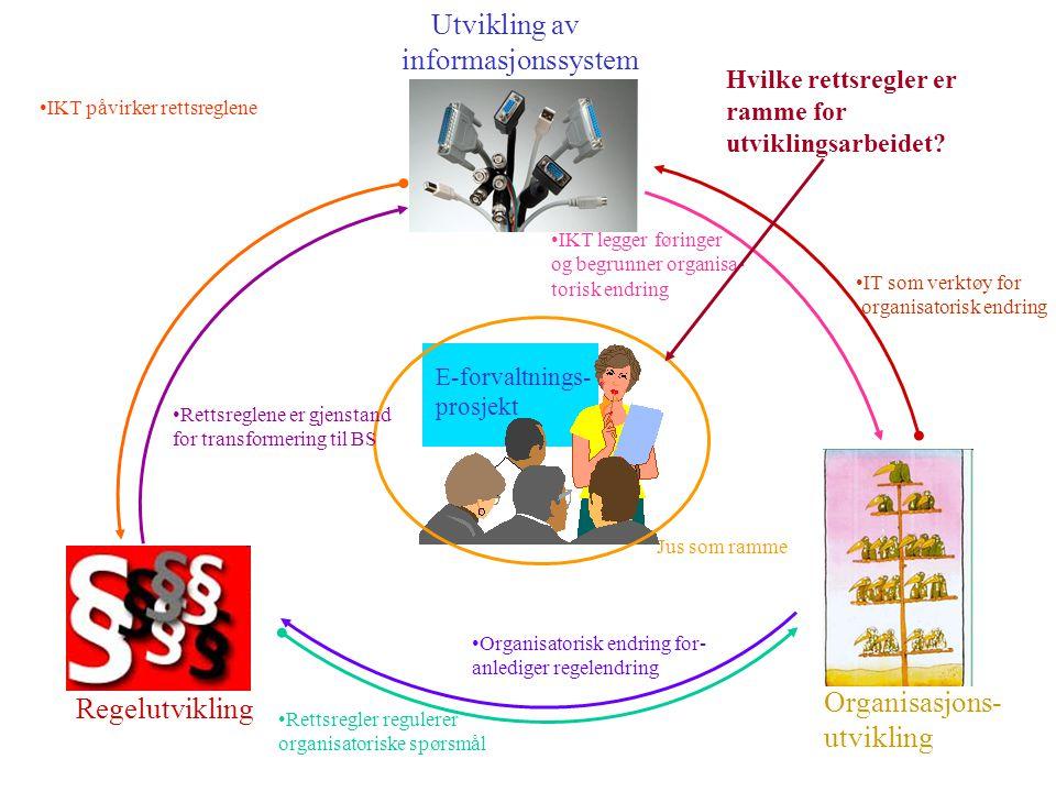 Regelutvikling Utvikling av informasjonssystem E-forvaltnings- prosjekt Organisasjons- utvikling Rettsregler regulerer organisatoriske spørsmål Organisatorisk endring for- anlediger regelendring IT som verktøy for organisatorisk endring IKT legger føringer og begrunner organisa- torisk endring Jus som ramme IKT påvirker rettsreglene Rettsreglene er gjenstand for transformering til BS Hvilke rettsregler er ramme for utviklingsarbeidet
