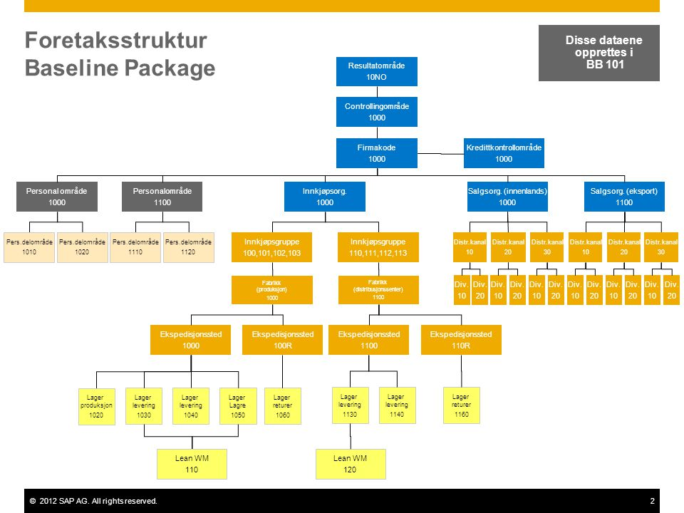 ©2012 SAP AG. All rights reserved.2 Foretaksstruktur Baseline Package Controllingområde 1000 Disse dataene opprettes i BB 101 Resultatområde 10NO Firm