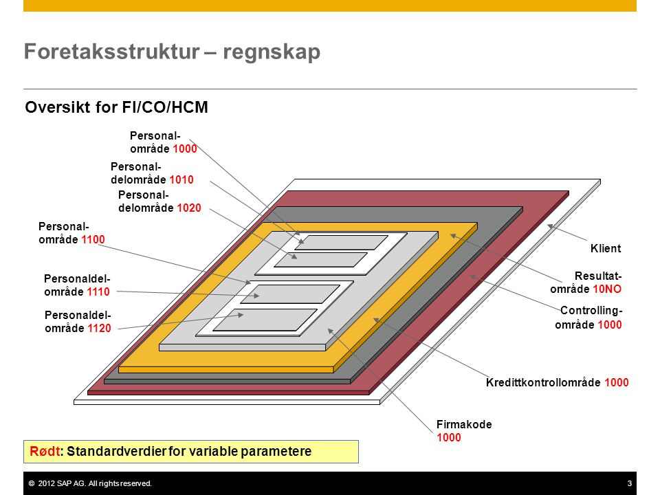 ©2012 SAP AG. All rights reserved.3 Foretaksstruktur – regnskap Klient Controlling- område 1000 Firmakode 1000 Oversikt for FI/CO/HCM Kredittkontrollo