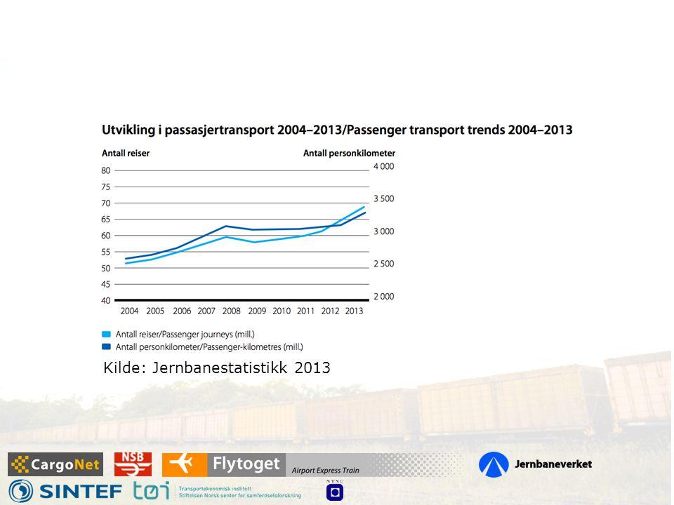 Kilde: Jernbanestatistikk 2013