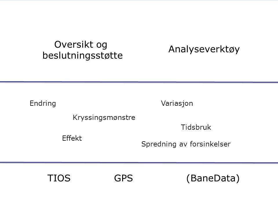 TIOSGPS(BaneData) Endring Effekt Tidsbruk Oversikt og beslutningsstøtte Analyseverktøy Variasjon Spredning av forsinkelser Kryssingsmønstre