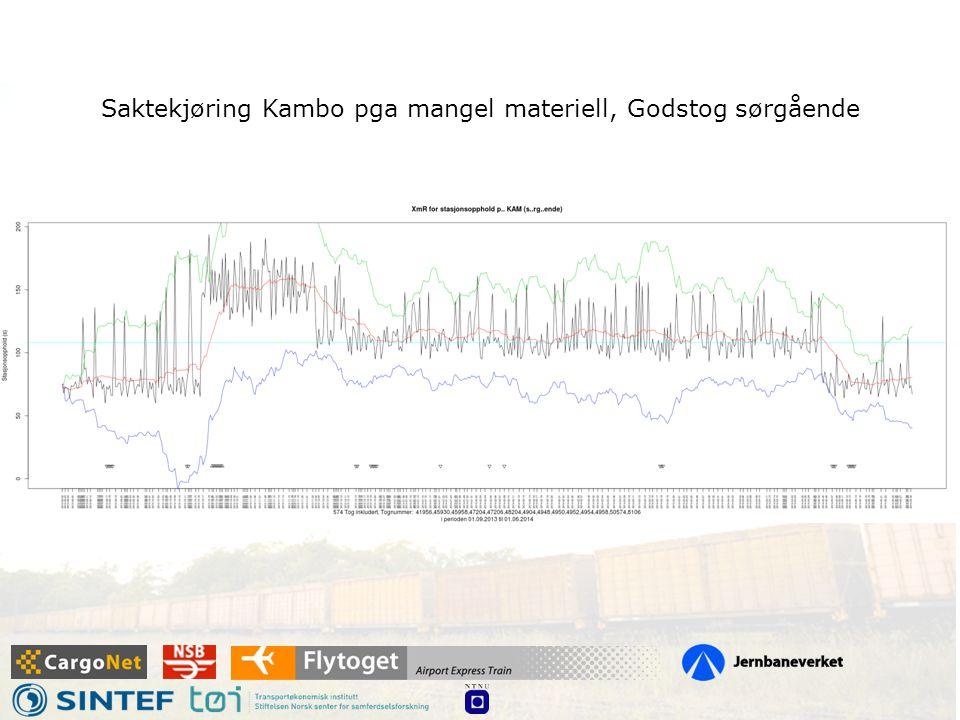 Saktekjøring Kambo pga mangel materiell, Godstog sørgående