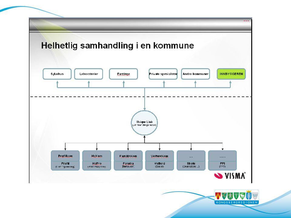 2012: Regional IKT-plattform regionale løsninger Forslag til samarbeid om IKT-drift Regional eStrategi 2010-2014 Formalisert samarbeid om IKT strategi og Utvikling (SuksIT) Bredbånd mellom kommunene 2008 Kongsbergregionens IKT-samarbeid