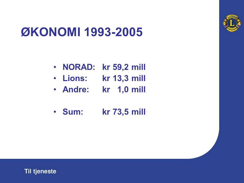 ØKONOMI 1993-2005 NORAD:kr 59,2 mill Lions: kr 13,3 mill Andre: kr 1,0 mill Sum: kr 73,5 mill