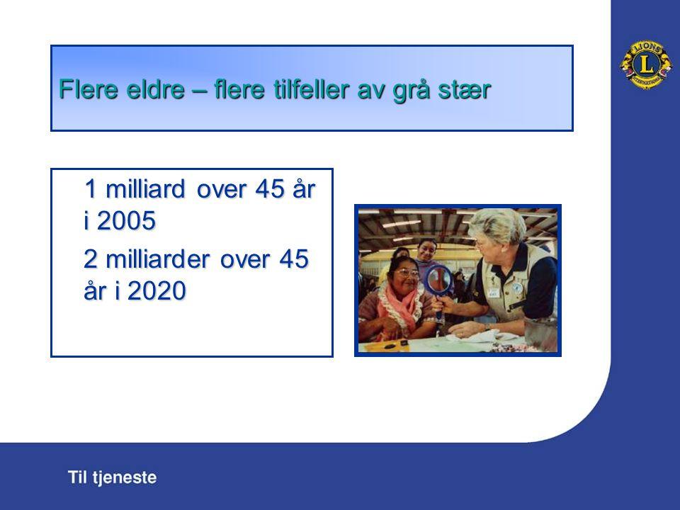 1 milliard over 45 år i 2005 2 milliarder over 45 år i 2020 Flere eldre – flere tilfeller av gr å st æ r
