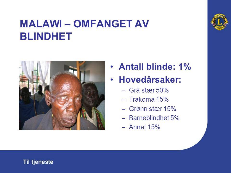 MALAWI – OMFANGET AV BLINDHET Antall blinde: 1% Hovedårsaker: –Grå stær 50% –Trakoma 15% –Grønn stær 15% –Barneblindhet 5% –Annet 15%