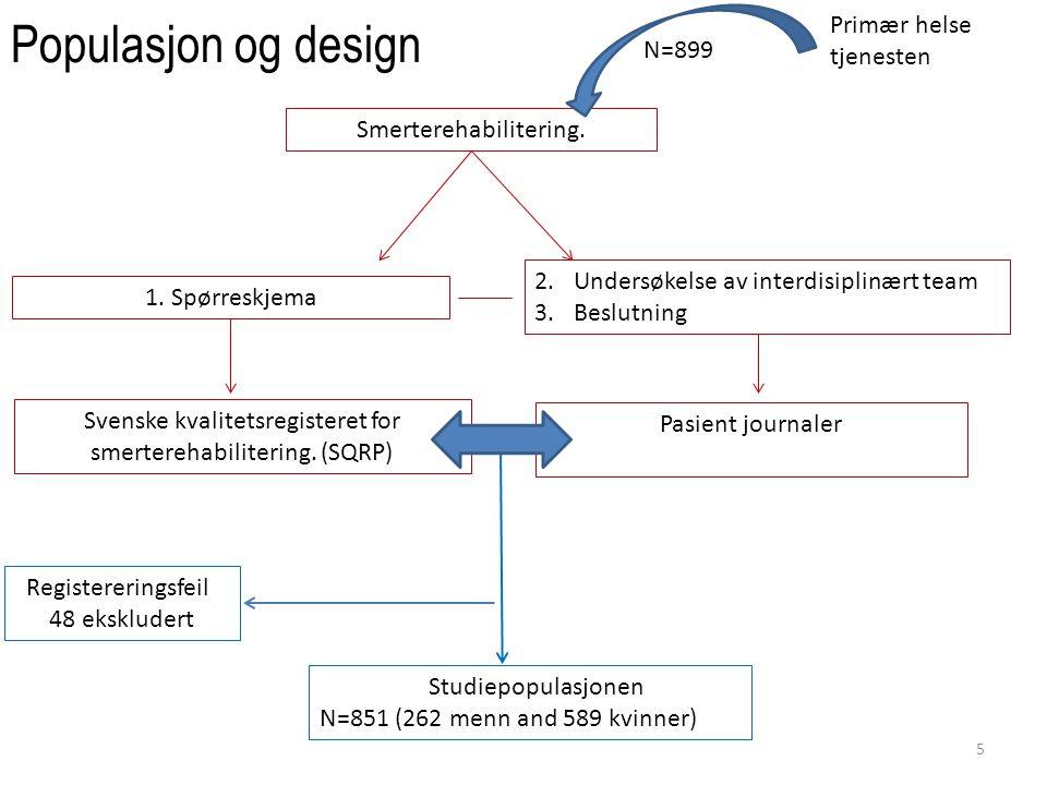 Populasjon og design 5 Smerterehabilitering. 1. Spørreskjema 2.Undersøkelse av interdisiplinært team 3.Beslutning Svenske kvalitetsregisteret for smer