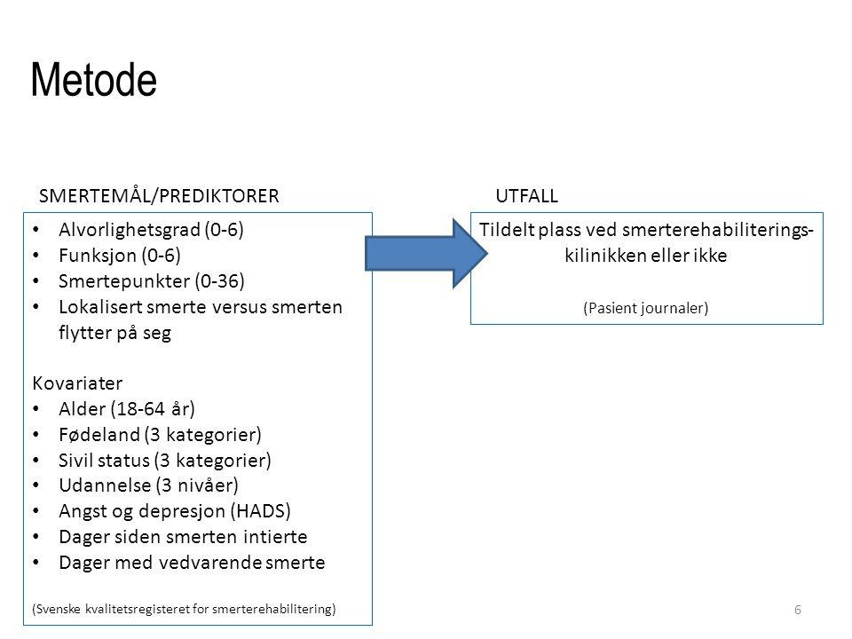 Metode 6 Alvorlighetsgrad (0-6) Funksjon (0-6) Smertepunkter (0-36) Lokalisert smerte versus smerten flytter på seg Kovariater Alder (18-64 år) Fødeland (3 kategorier) Sivil status (3 kategorier) Udannelse (3 nivåer) Angst og depresjon (HADS) Dager siden smerten intierte Dager med vedvarende smerte (Svenske kvalitetsregisteret for smerterehabilitering) Tildelt plass ved smerterehabiliterings- kilinikken eller ikke (Pasient journaler) SMERTEMÅL/PREDIKTORERUTFALL