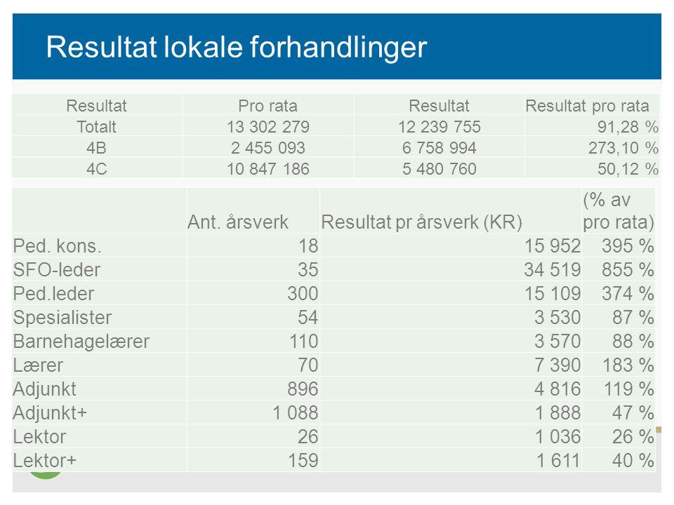 Resultat lokale forhandlinger ResultatPro rataResultatResultat pro rata Totalt13 302 27912 239 75591,28 % 4B2 455 0936 758 994273,10 % 4C10 847 1865 4