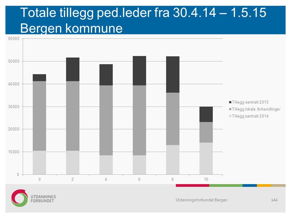 Totale tillegg ped.leder fra 30.4.14 – 1.5.15 Bergen kommune Utdanningsforbundet Bergens44