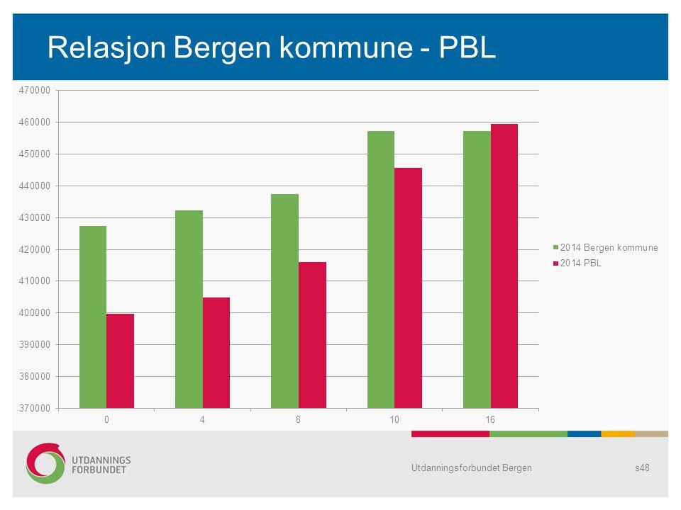Relasjon Bergen kommune - PBL Utdanningsforbundet Bergens48