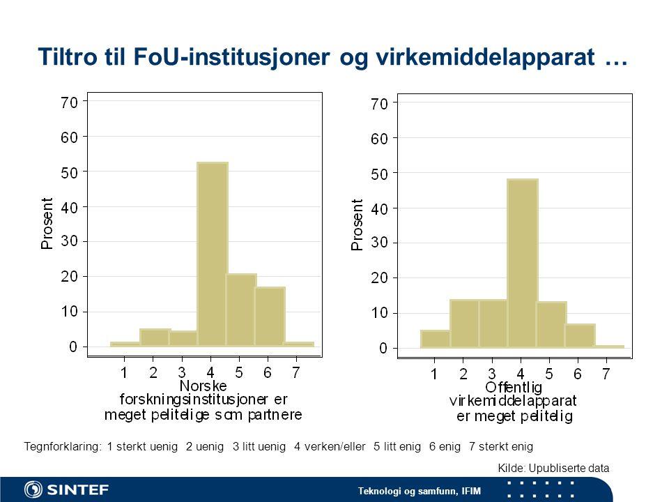 Teknologi og samfunn, IFIM Tegnforklaring: 1 sterkt uenig 2 uenig 3 litt uenig 4 verken/eller 5 litt enig 6 enig 7 sterkt enig Kilde: Upubliserte data Tiltro til FoU-institusjoner og virkemiddelapparat …