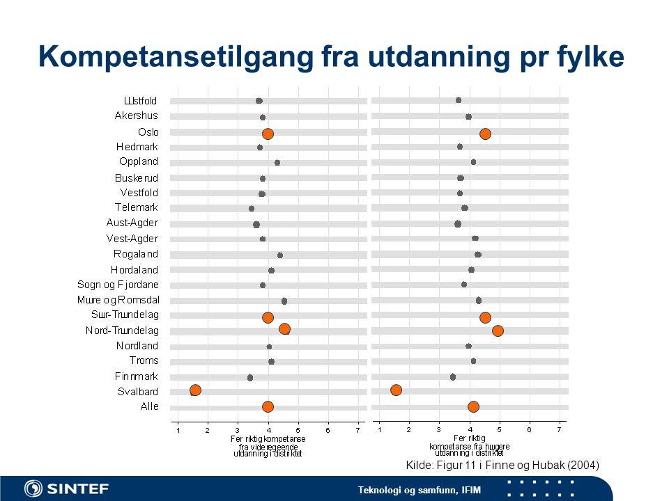 Teknologi og samfunn, IFIM Kompetansetilgang fra utdanning pr fylke Kilde: Figur 11 i Finne og Hubak (2004)