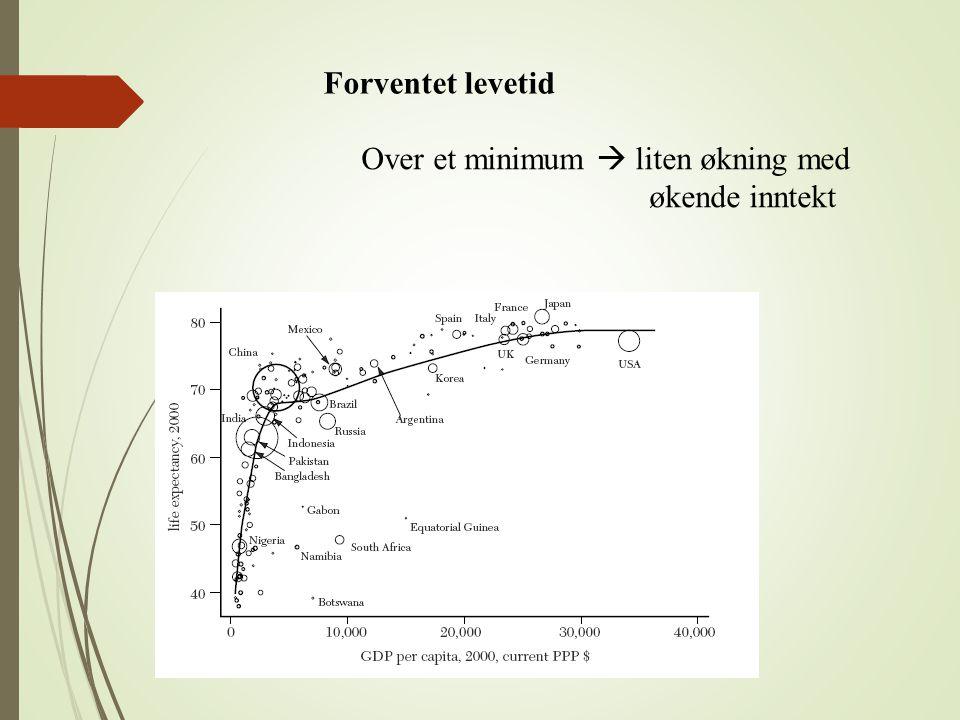 Forventet levetid Over et minimum  liten økning med økende inntekt