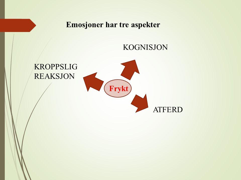 Frykt KOGNISJON ATFERD KROPPSLIG REAKSJON Emosjoner har tre aspekter