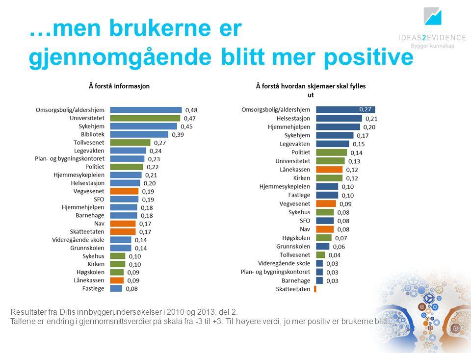 …men brukerne er gjennomgående blitt mer positive Resultater fra Difis innbyggerundersøkelser i 2010 og 2013, del 2. Tallene er endring i gjennomsnitt