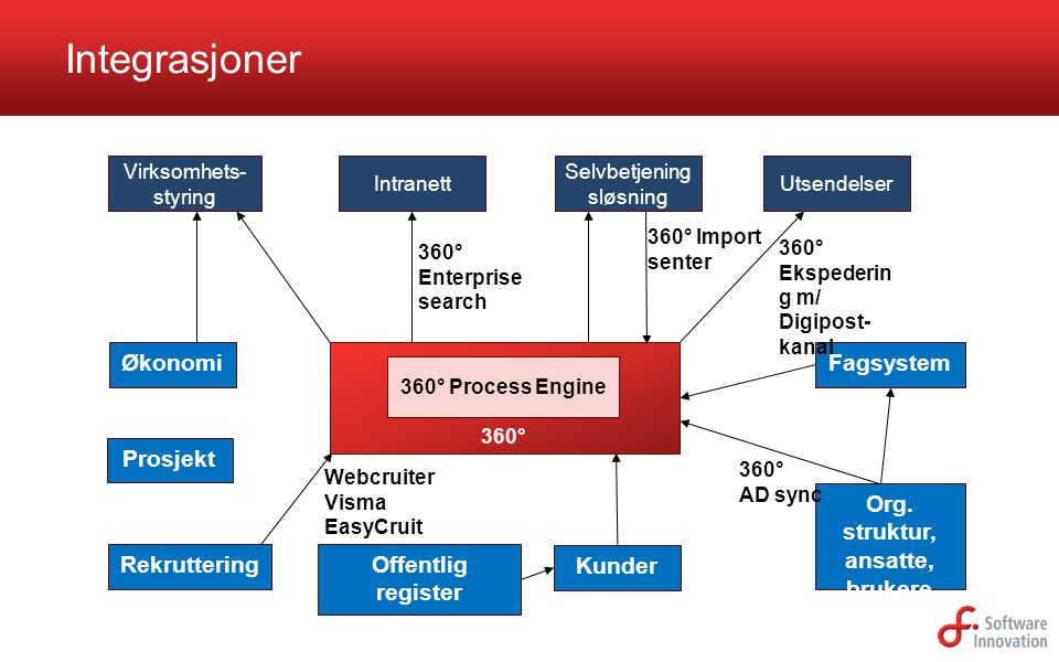 Fagsystem Integrasjoner Org. struktur, ansatte, brukere Intranett Virksomhets- styring 360° 360° Process Engine Selvbetjening sløsning Utsendelser Kun