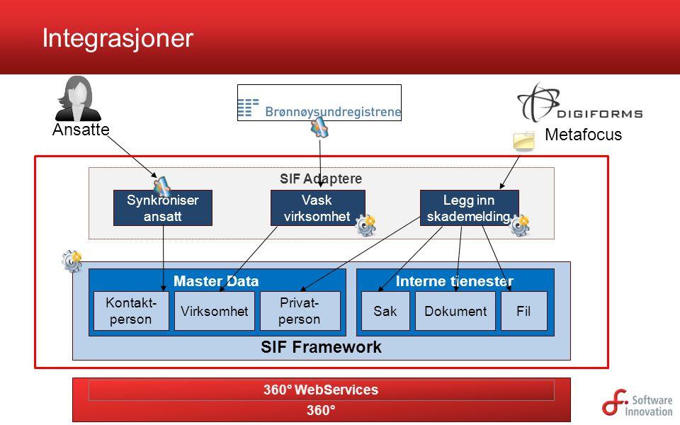 SIF Adaptere SIF Framework Master Data Integrasjoner Kontakt- person Ansatte Interne tjenester Vask virksomhet Virksomhet Synkroniser ansatt Metafocus