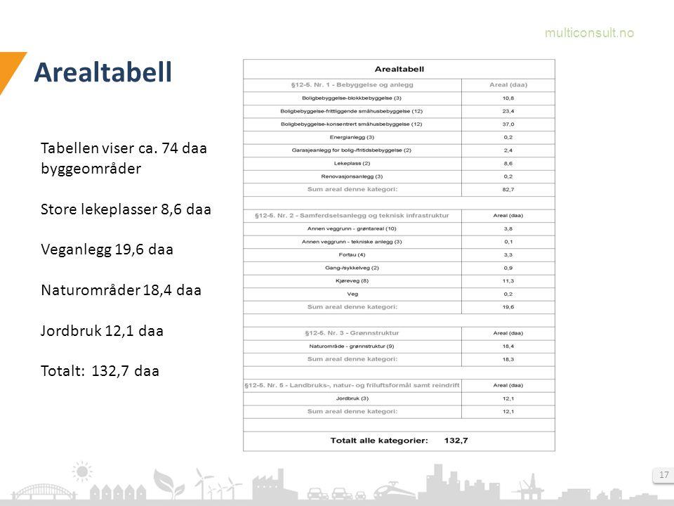 multiconsult.no 17 Arealtabell Tabellen viser ca.