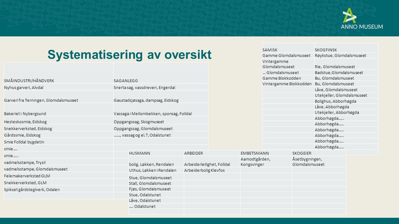 Systematisering av oversikt SMÅINDUSTRI/HÅNDVERKSAGANLEGG Nyhus garveri, AlvdalSnerta sag, vassdreven, Engerdal Garveri fra Terningen, GlomdalsmuseetG