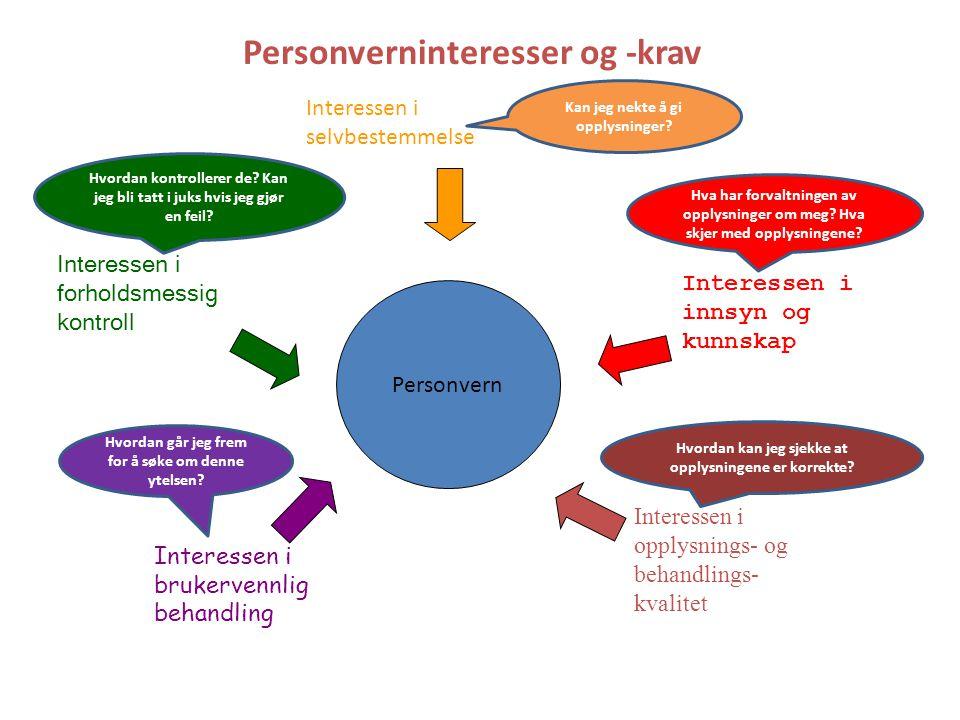 Personverninteresser og -krav Personvern Interessen i brukervennlig behandling Interessen i selvbestemmelse Interessen i innsyn og kunnskap Interessen i forholdsmessig kontroll Interessen i opplysnings- og behandlings- kvalitet Kan jeg nekte å gi opplysninger.