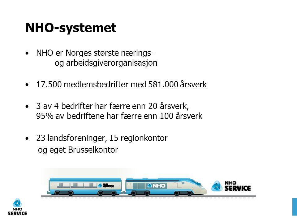 NHO-systemet NHO er Norges største nærings- og arbeidsgiverorganisasjon 17.500 medlemsbedrifter med 581.000 årsverk 3 av 4 bedrifter har færre enn 20