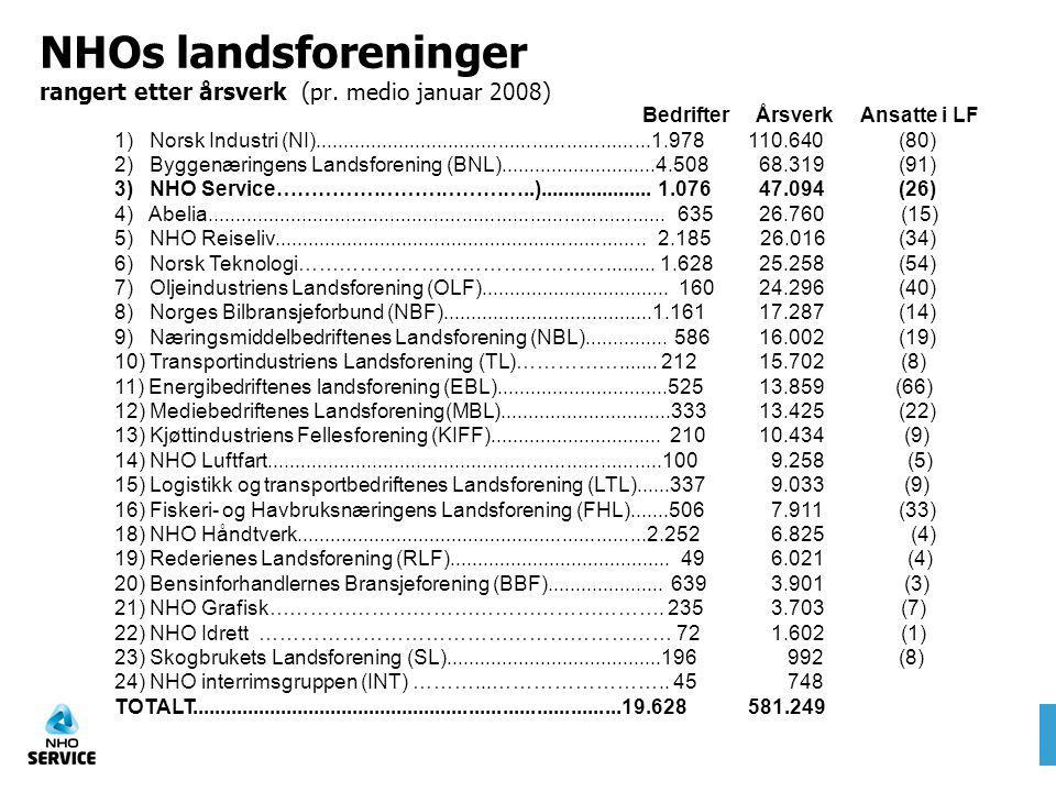 NHOs landsforeninger rangert etter årsverk (pr. medio januar 2008) Bedrifter Årsverk Ansatte i LF 1) Norsk Industri (NI)..............................