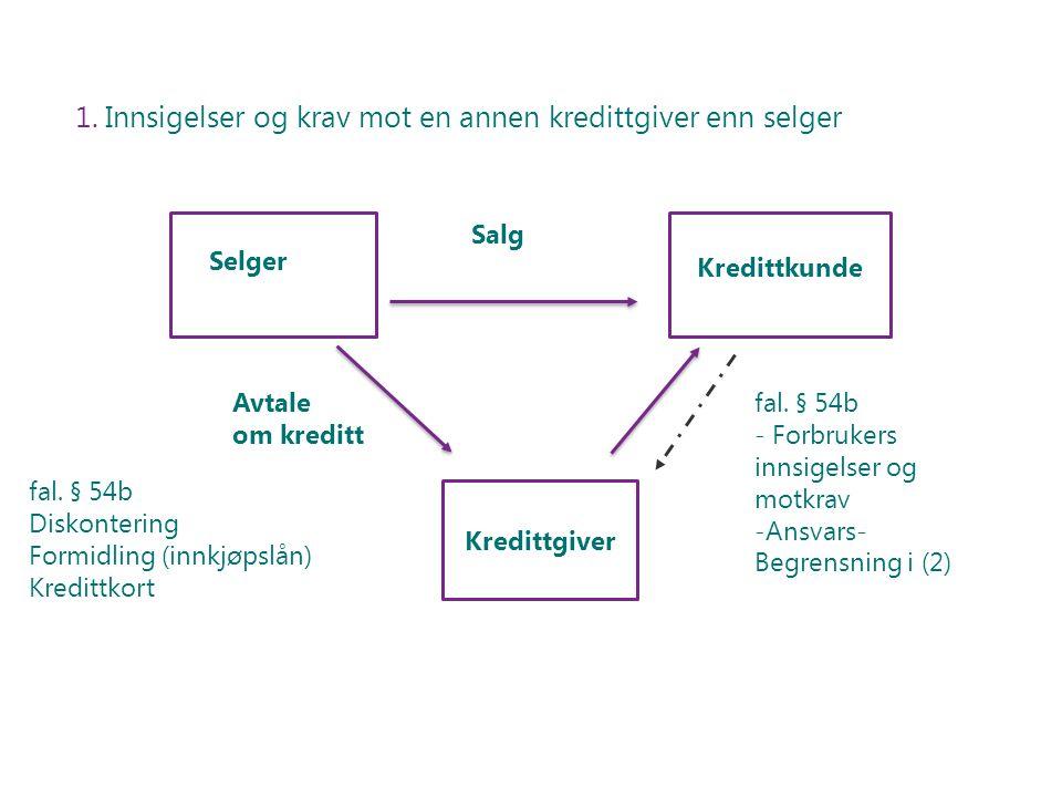 1. Innsigelser og krav mot en annen kredittgiver enn selger Selger Kredittkunde fal. § 54b Diskontering Formidling (innkjøpslån) Kredittkort fal. § 54