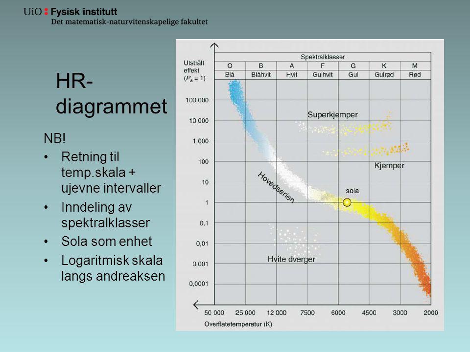 HR- diagrammet NB! Retning til temp.skala + ujevne intervaller Inndeling av spektralklasser Sola som enhet Logaritmisk skala langs andreaksen