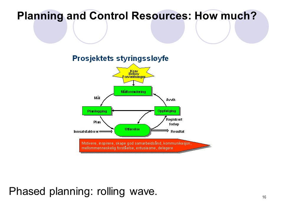 15 Project lifecycle: picture