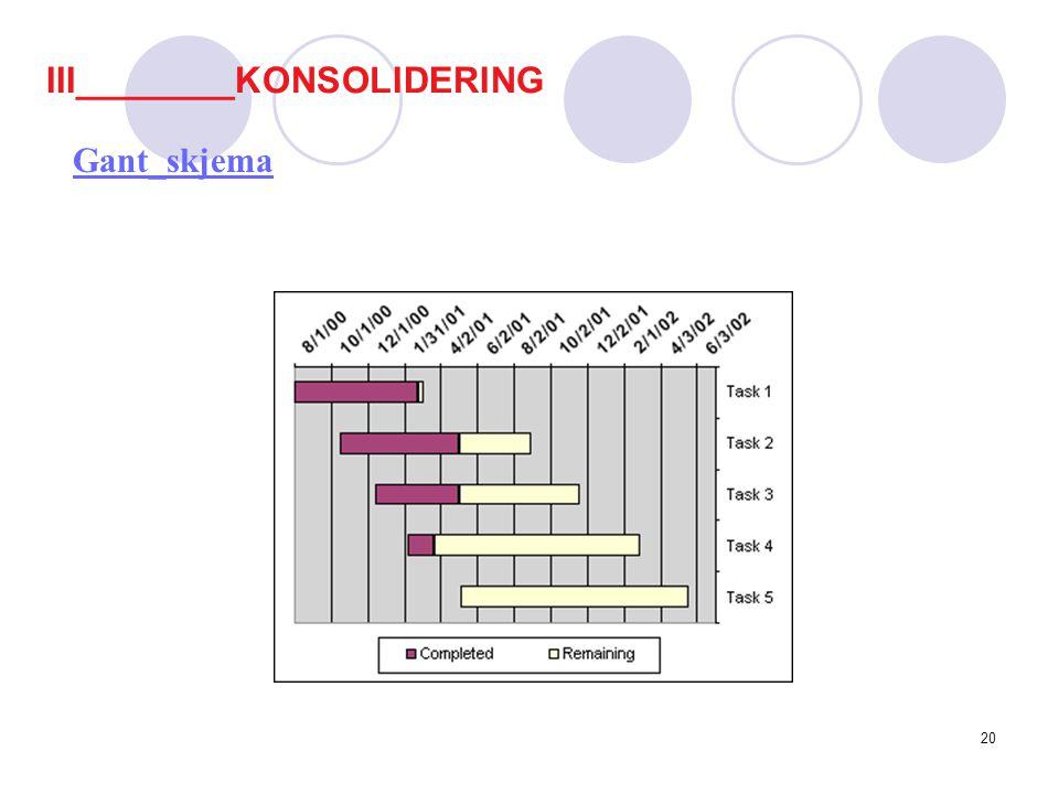 19 Kontroll: Kontinuerlig prosjektutvikling Fokuser på detaljer Prosjektlederansvar Evaluering: Periodisk: prosjektets status Foretas gruppevis eller