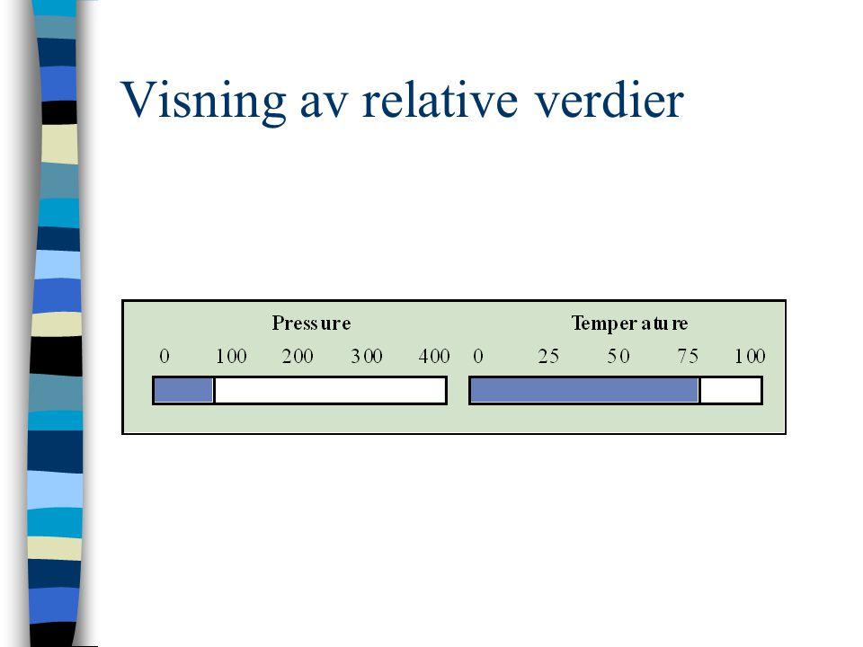 Visning av relative verdier